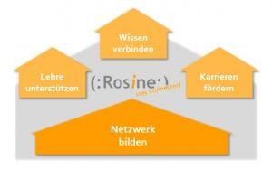 Rosine - Ziele